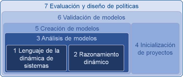 Modelo de competencias de Dinámica de Sistemas
