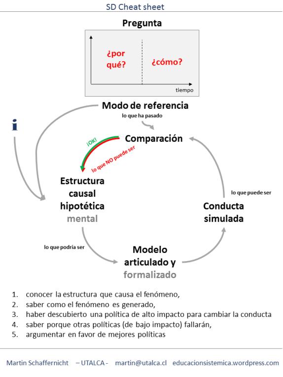 El proceso del modelado sistémico